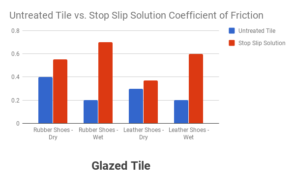 Coefficient of friction on glazed tile comparison chart