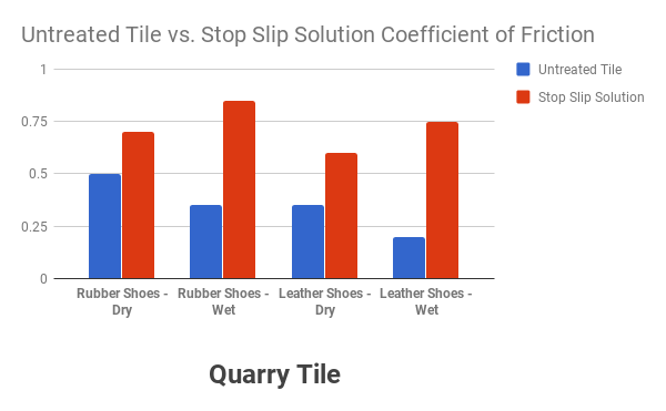 Coefficient of friction comparison chart for quarry tile
